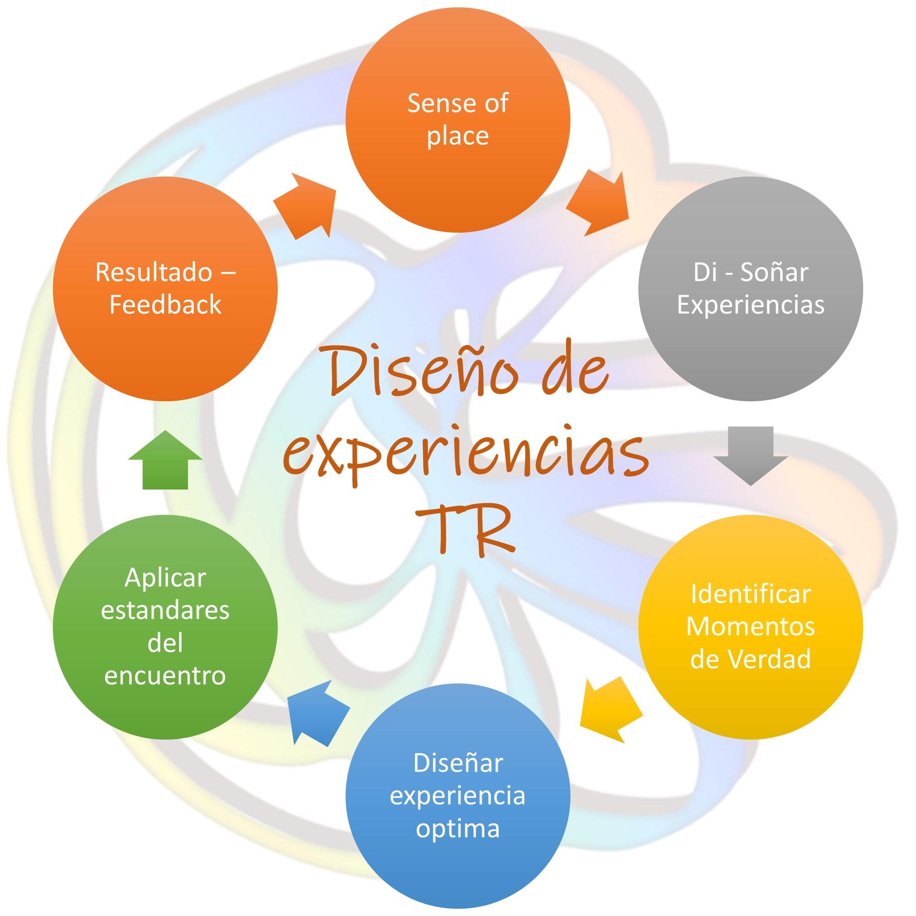Diseño de experiencias diagrama