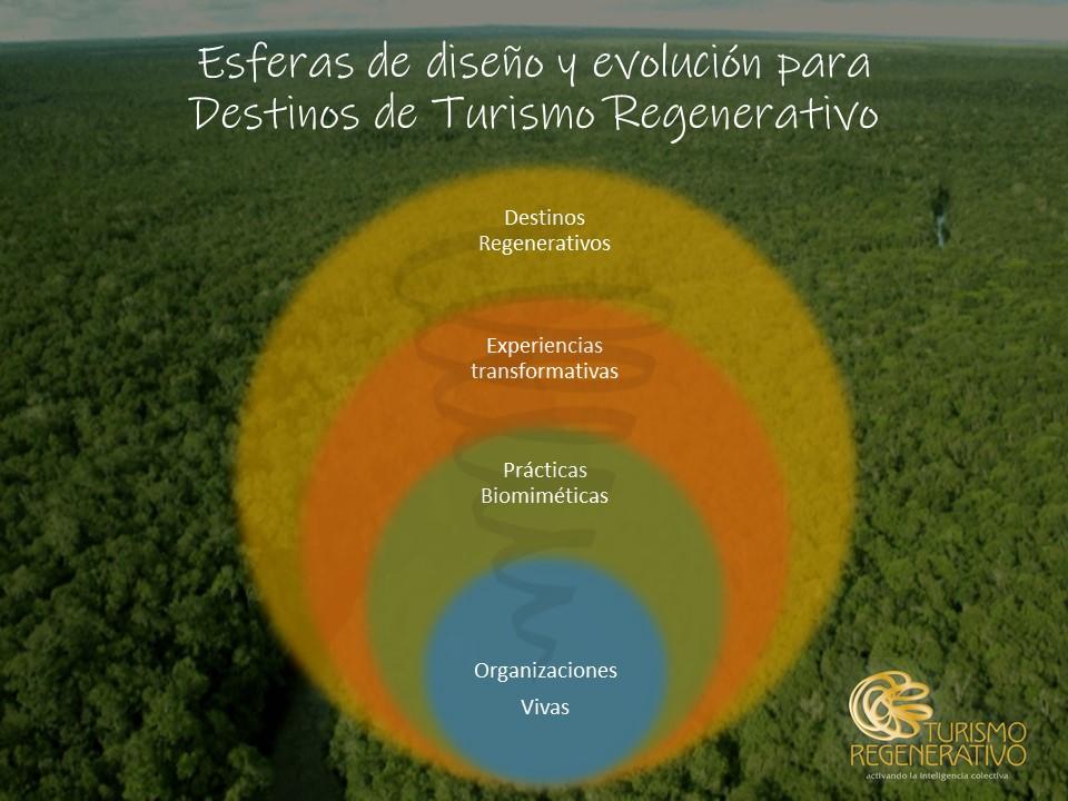 Esferas de destinos regenerativos